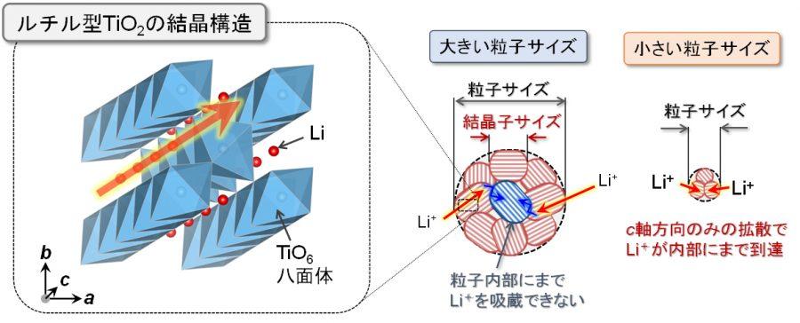 図2_性能改善のメカニズム模式図(ルチル型TiO2の結晶構造の中を拡散するLi+の模式図.結晶子サイズをある程度の大きさに維持しつつ粒子サイズを小さくすることで,Li+が粒子内部にまで容易に吸蔵されると考えられます. 図3.Na+を吸蔵するルチル型TiO2の結晶構造.安価で人体・環境に優しい材料であるルチル型TiO2がその結晶格子中にNa+を可逆的に吸蔵できることを世界で初めて明らかにし,ナトリウムイオン電池の負極として有望な材料であることを発見しました.)