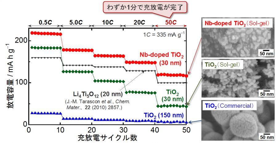 図2_TiO2負極のサイクル性能グラフ