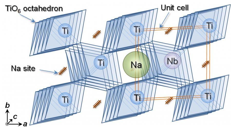 図4_Na+を吸蔵するルチル型TiO2の結晶構造(安価で人体・環境に優しい材料であるルチル型TiO2がその結晶格子中にNa+を可逆的に吸蔵できることを世界で初めて明らかにし,ナトリウムイオン電池の負極として有望な材料であることを発見しました.)